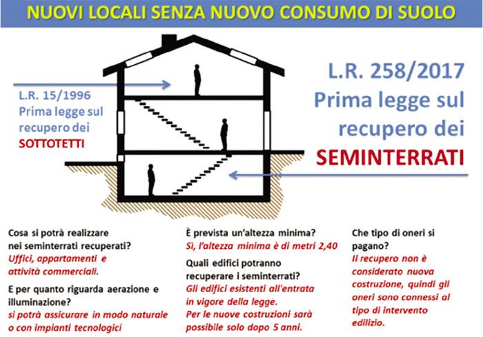 Recupero seminterrati in lombardia adeguamento dei pgt for Recupero seminterrati lombardia